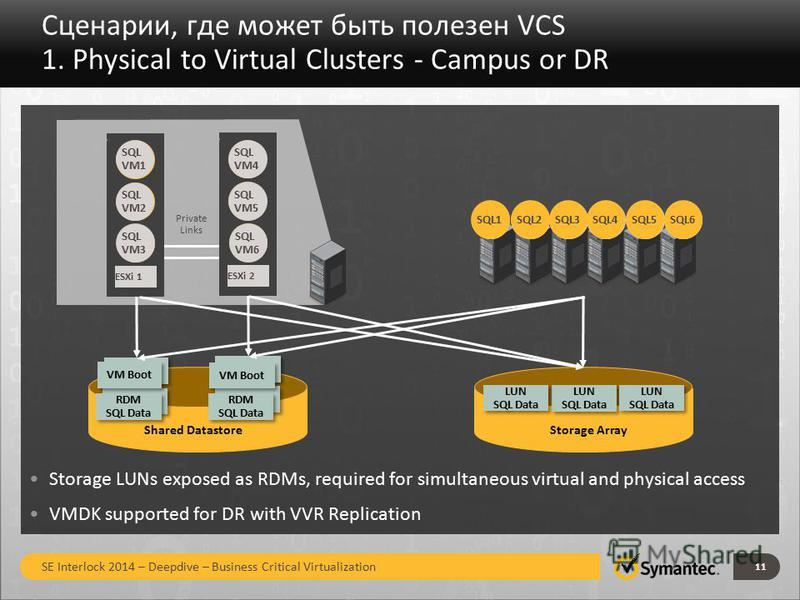 Сценарии, где может быть полезен VCS 1. Physical to Virtual Clusters - Campus or DR 11 Private Links VM Boot Shared Datastore VM2 SQL ESXi 1 SQL VM3 ESXi 1 SQL VM2 SQL VM1 VM2 SQL ESXi 1 SQL VM6 ESXi 2 SQL VM5 SQL VM4 Storage Array VM Boot RDM SQL Da