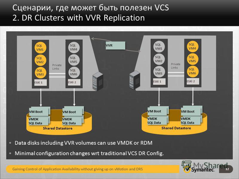 Сценарии, где может быть полезен VCS 2. DR Clusters with VVR Replication 12 Private Links VM Boot Shared Datastore VM2 SQL ESXi 1 SQL VM3 ESXi 1 SQL VM2 SQL VM1 VM2 SQL ESXi 1 SQL VM6 ESXi 2 SQL VM5 SQL VM4 VM Boot VMDK SQL Data VMDK SQL Data VM Boot