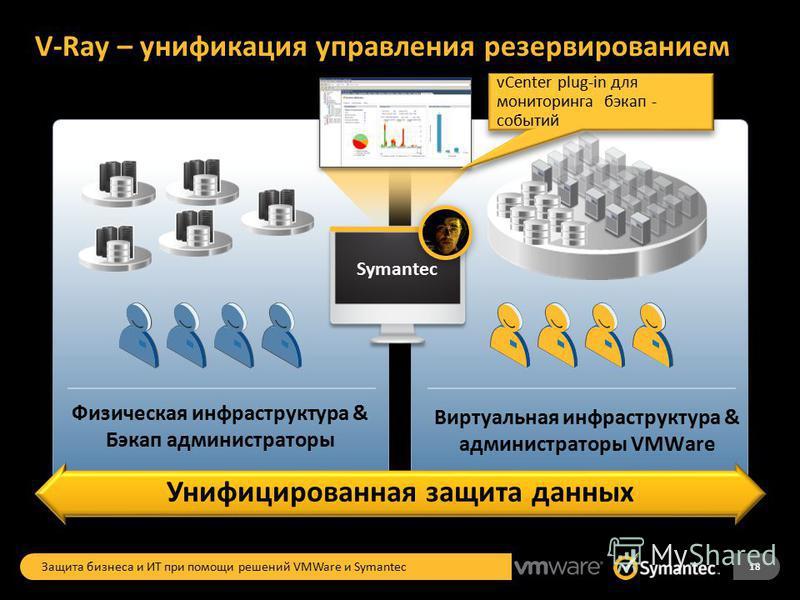 V-Ray – унификация управления резервированием Виртуальная инфраструктура & администраторы VMWare Symantec Физическая инфраструктура & Бэкап администраторы Унифицированная защита данных vCenter plug-in для мониторинга бэкап - событий 18 Защита бизнеса