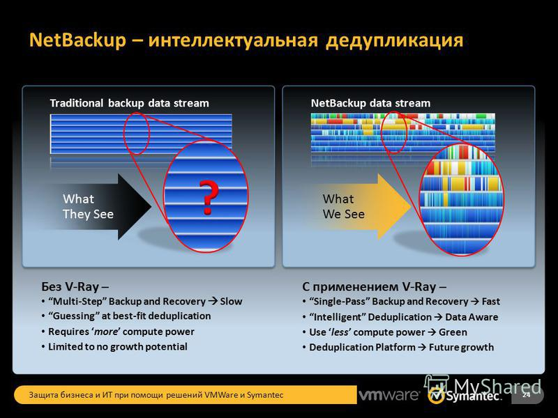 NetBackup – интеллектуальная редупликация Без V-Ray – Multi-Step Backup and Recovery Slow Guessing at best-fit deduplication Requires more compute power Limited to no growth potential Traditional backup data stream What They See С применением V-Ray –