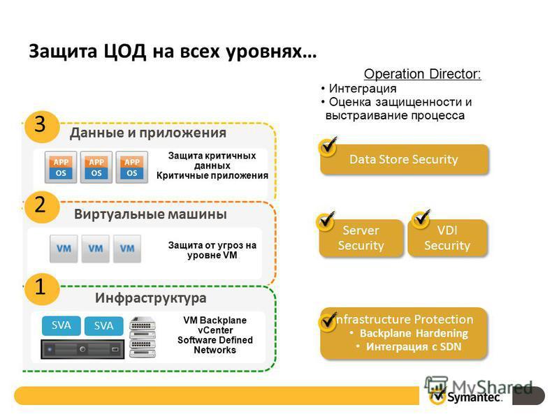 Защита ЦОД на всех уровнях… Infrastructure Protection Backplane Hardening Интеграция с SDN Infrastructure Protection Backplane Hardening Интеграция с SDN 3 Защита критичных данных Критичные приложения Данные и приложения Data Store Security 2 Виртуал