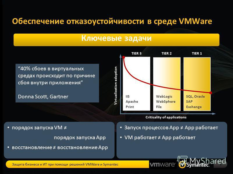 Обеспечение отказоустойчивости в среде VMWare 6 1. Source: IDC, October 2009. Choosing Storage for Virtualized Servers. For companies with > 1,000 employees. Ключевые задачи TIER 3TIER 2TIER 1 IIS Apache Print WebLogic WebSphere File SQL, Oracle SAP