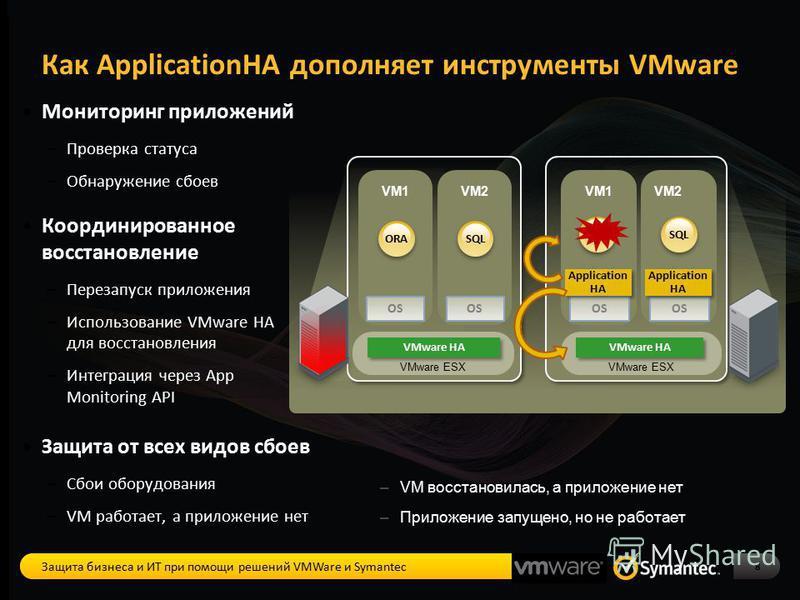 VM1 OS VM2 OS VM1 OS VM2 OS Мониторинг приложений – Проверка статуса – Обнаружение сбоев Координированное восстановление – Перезапуск приложения – Использование VMware HA для восстановления – Интеграция через App Monitoring API Защита от всех видов с