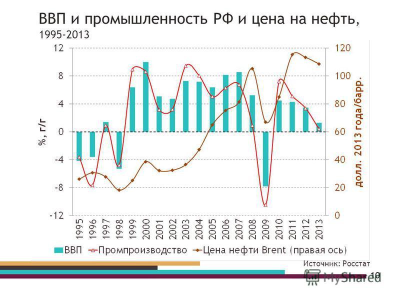 10 Источник: Росстат ВВП и промышленность РФ и цена на нефтьь, 1995-2013