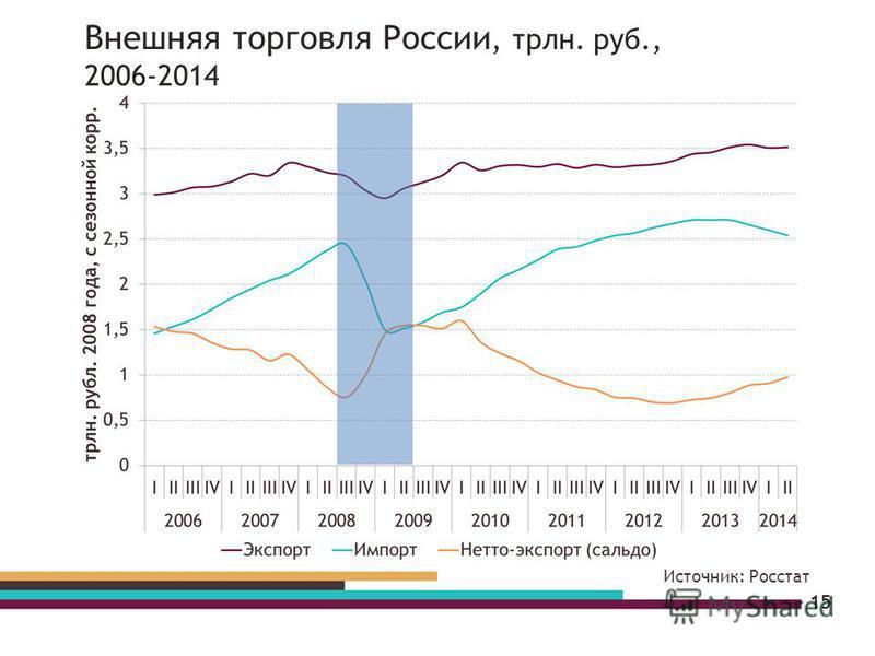 15 Источник: Росстат Внешняя торговля России, трлн. руб., 2006-2014
