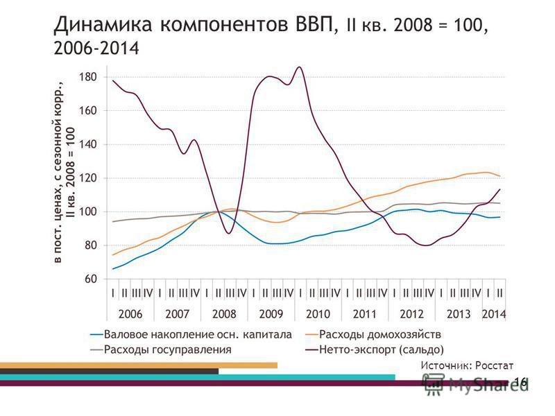 16 Источник: Росстат Динамика компонентов ВВП, II кв. 2008 = 100, 2006-2014