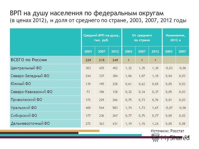 ВРП на душу населения по федеральным округам (в ценах 2012), и доля от среднего по стране, 2003, 2007, 2012 годы 24 Средний ВРП на душу, тыс. руб. От среднего по стране Изменение, 2012 к 20032007201220032007201220032007 ВСЕГО по России 229315349111 Ц