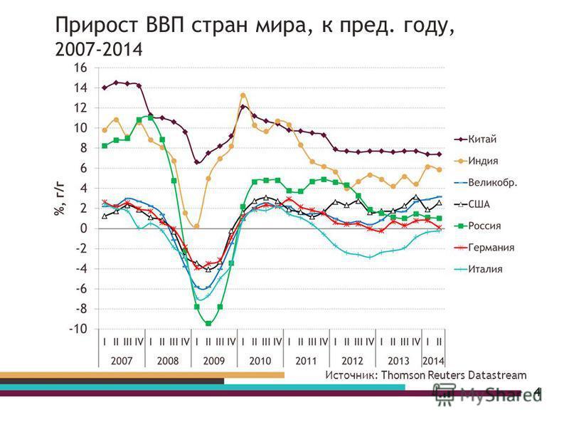 4 Источник: Thomson Reuters Datastream Прирост ВВП стран мира, к пред. году, 2007-2014