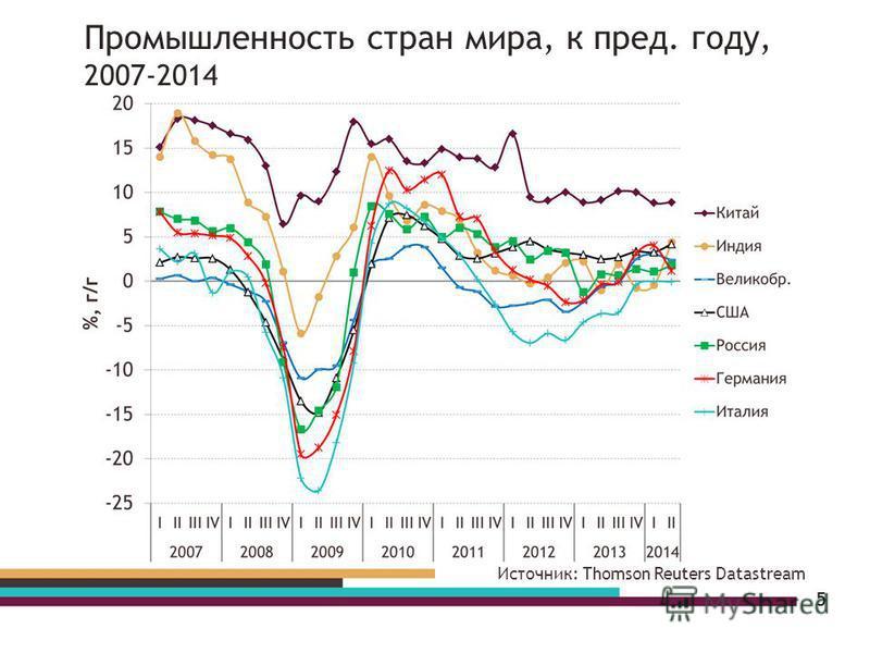 5 Источник: Thomson Reuters Datastream Промышленность стран мира, к пред. году, 2007-2014