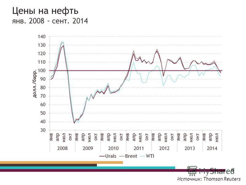 Цены на нефтьь янв. 2008 – сент. 2014 6 Источник: Thomson Reuters