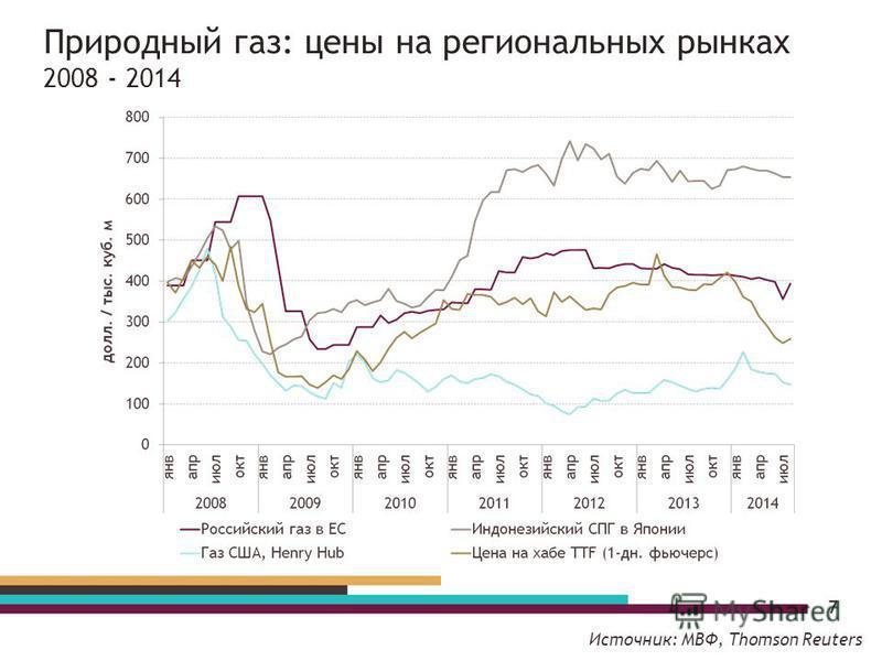 Природный газ: цены на региональных рынках 2008 - 2014 7 Источник: МВФ, Thomson Reuters