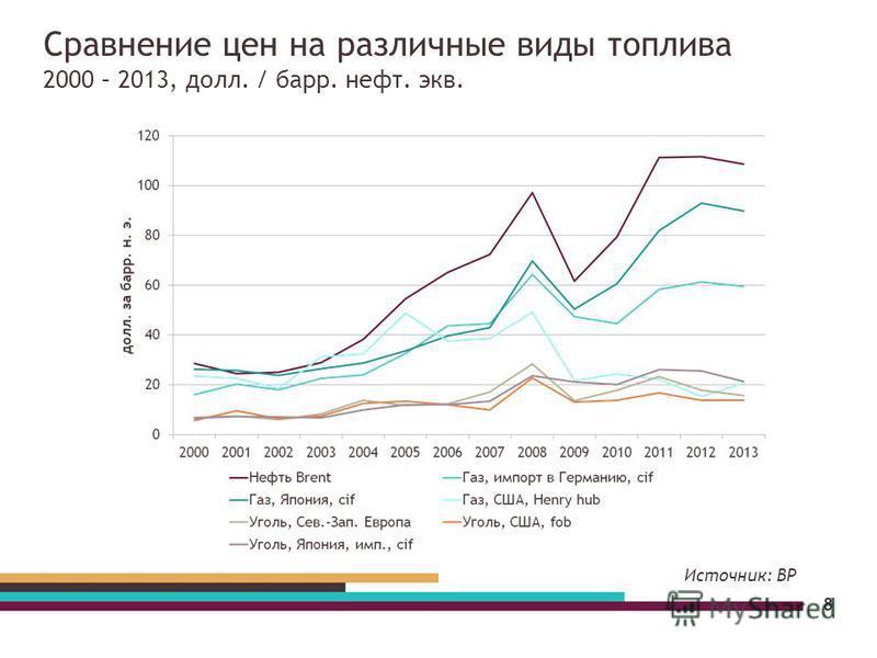 Сравнение цен на различные виды топлива 2000 – 2013, долл. / барр. нефть. экв. 8 Источник: BP