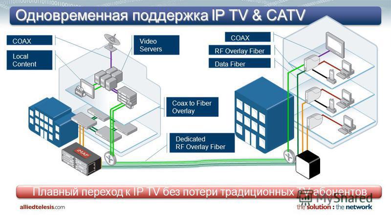 Одновременная поддержка IP TV & CATV Плавный переход к IP TV без потери традиционных TV абонентов COAX Data Fiber RF Overlay Fiber COAX Local Content Video Servers Coax to Fiber Overlay Dedicated RF Overlay Fiber
