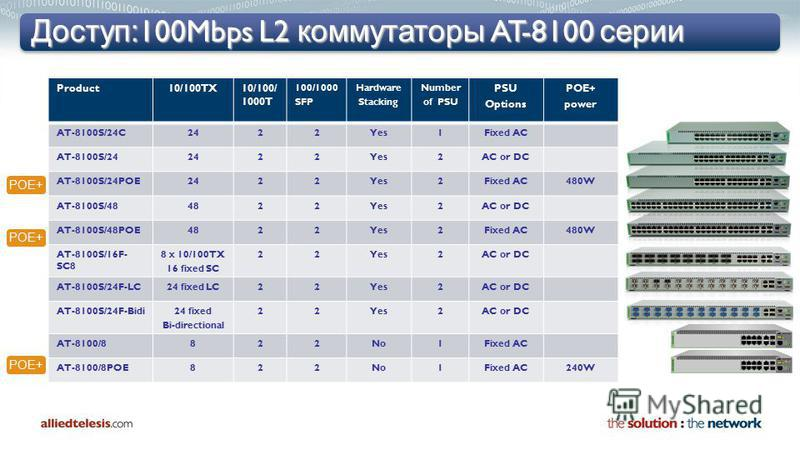 Доступ: 100Mbps L2 коммутаторы AT-8100 серии Product10/100TX10/100/ 1000T 100/1000 SFP Hardware Stacking Number of PSU PSU Options POE+ power AT-8100S/24C2422Yes1Fixed AC AT-8100S/242422Yes2AC or DC AT-8100S/24POE2422Yes2Fixed AC480W AT-8100S/484822Y