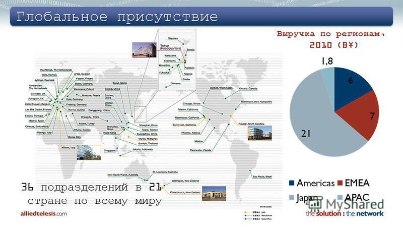 Глобальное присутствие 36 подразделений в 21 стране по всему миру Выручка по регионам, 2010 (B¥)
