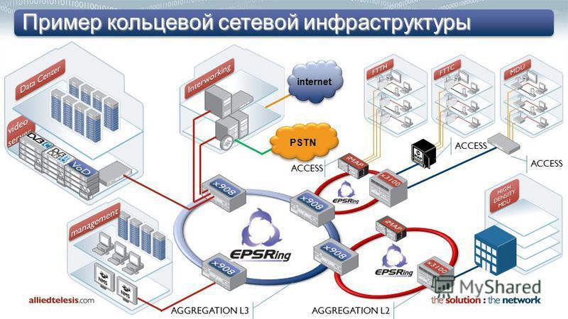 Пример кольцевой сетевой инфраструктуры Access Layer 2 internet PSTN ACCESS AGGREGATION L2 AGGREGATION L3