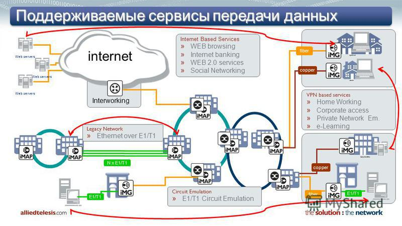 Поддерживаемые сервисы передачи данных Apartment Interworking Corporate Office internet Web servers Internet Based Services » WEB browsing » Internet banking » WEB 2.0 services » Social Networking VPN based services » Home Working » Corporate access