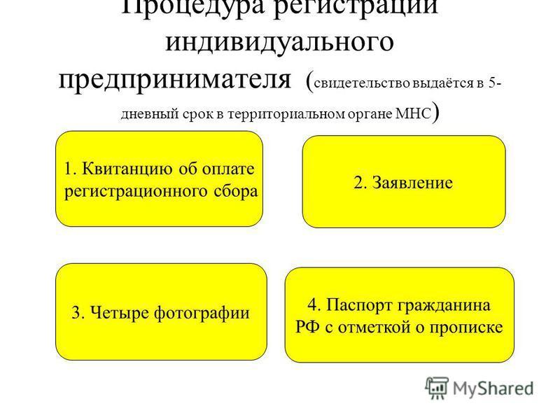 Процедура регистрации индивидуального предпринимателя ( свидетельство выдаётся в 5- дневный срок в территориальном органе МНС ) 1. Квитанцию об оплате регистрационного сбора 2. Заявление 3. Четыре фотографии 4. Паспорт гражданина РФ с отметкой о проп