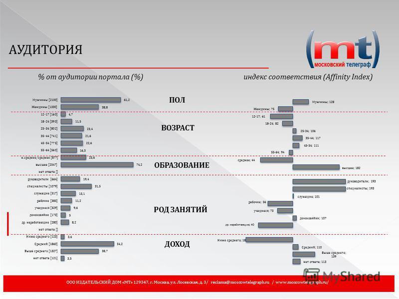 ООО ИЗДАТЕЛЬСКИЙ ДОМ «МТ» 129347, г. Москва, ул. Лосевская, д. 3/ reclama@moscowtelegraph.ru / www.moscowtelegraph.ru/ АУДИТОРИЯ % от аудитории портала (%)индекс соответствия (Affinity Index) ПОЛ ВОЗРАСТ ОБРАЗОВАНИЕ РОД ЗАНЯТИЙ ДОХОД