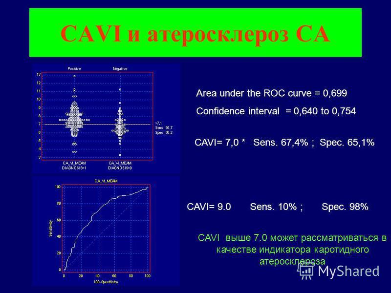 CAVI и атеросклероз СА Area under the ROC curve = 0,699 Confidence interval = 0,640 to 0,754 CAVI= 7,0 * Sens. 67,4% ; Spec. 65,1% CAVI= 9.0 Sens. 10% ; Spec. 98% CAVI выше 7.0 может рассматриваться в качестве индикатора каротидного атеросклероза