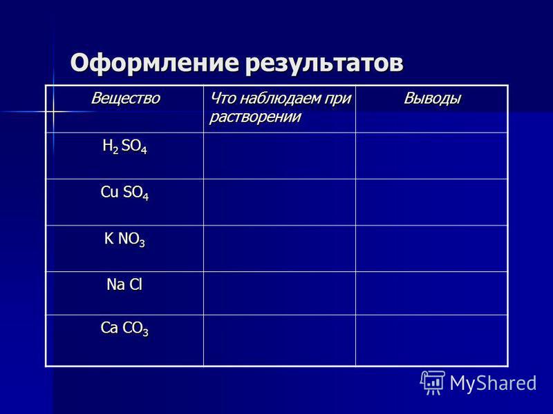 Оформление результатов Вещество Что наблюдаем при растворении Выводы Н 2 SO 4 Сu SO 4 K NO 3 Na Cl Ca СO 3