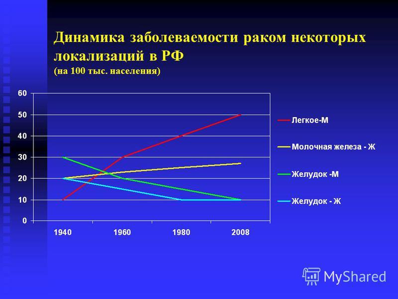 Динамика заболеваемости раком некоторых локализаций в РФ (на 100 тыс. населения)