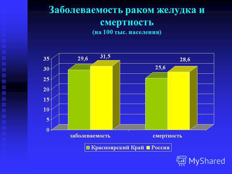 Заболеваемость раком желудка и смертность (на 100 тыс. населения)