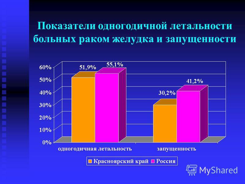 Показатели одногодичной летальности больных раком желудка и запущенности