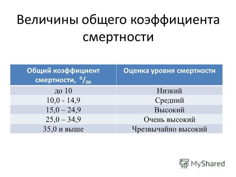 Величины общего коэффициента смертности Общий коэффициент смертности, 0 / 00 Оценка уровня смертности до 10Низкий 10,0 - 14,9Средний 15,0 – 24,9Высокий 25,0 – 34,9Очень высокий 35,0 и выше Чрезвычайно высокий