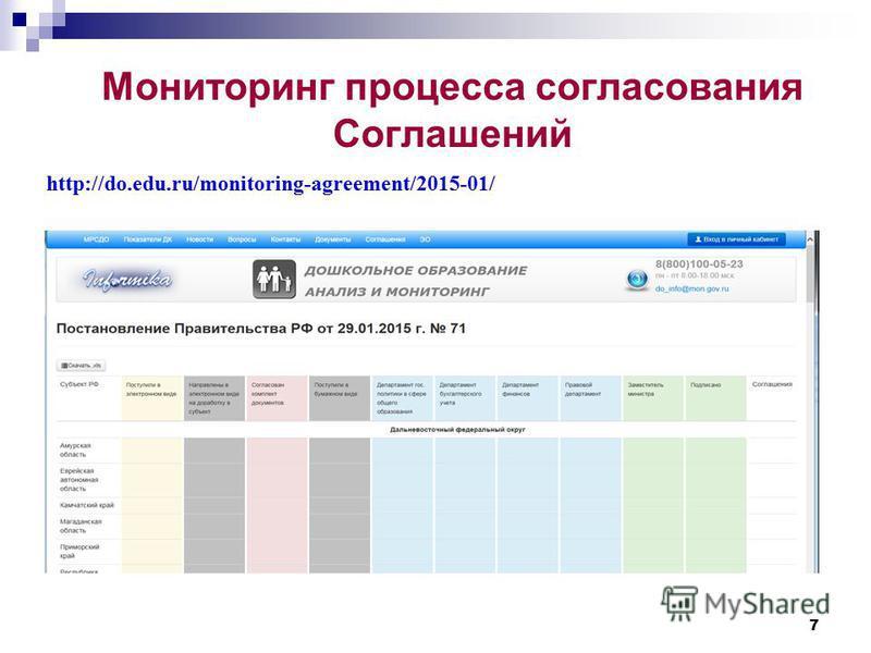 Мониторинг процесса согласования Соглашений 7 http://do.edu.ru/monitoring-agreement/2015-01/