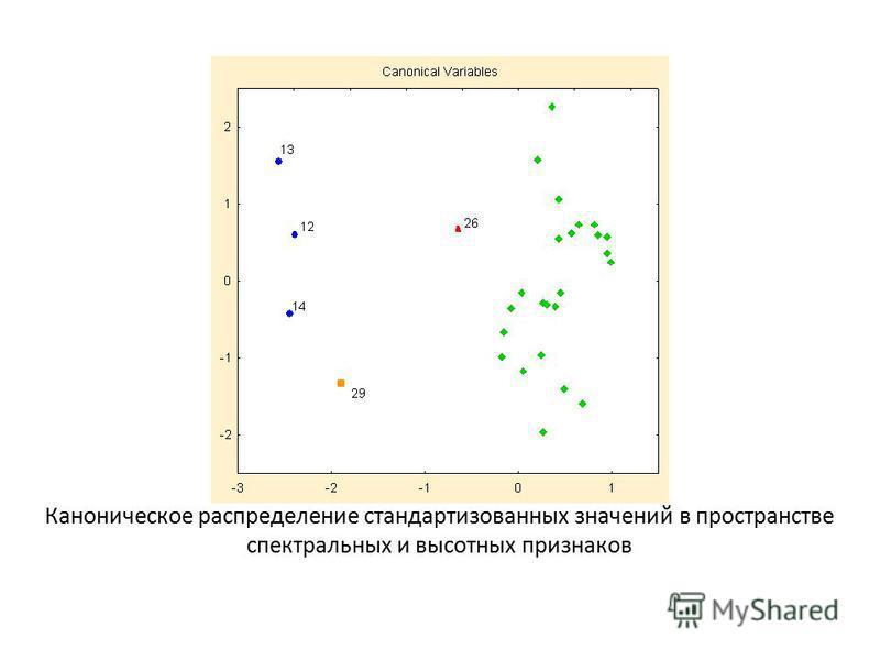 Каноническое распределение стандартизованных значений в пространстве спектральных и высотных признаков