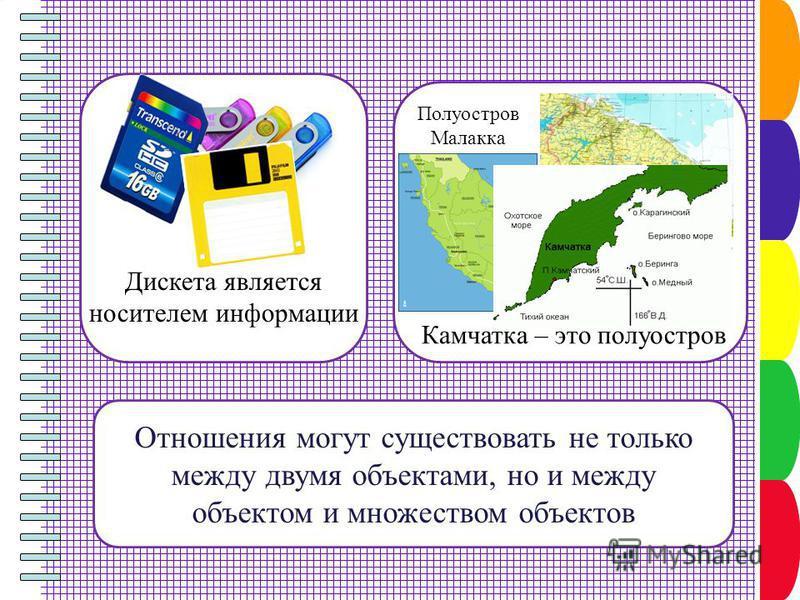Отношения могут существовать не только между двумя объектами, но и между объектом и множеством объектов Дискета является носителем информации Кольский полуостров Полуостров Малакка Камчатка – это полуостров