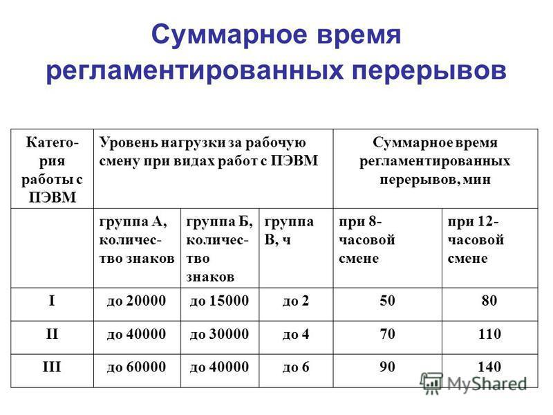 Суммарное время регламентированных перерывов Катего- рия работы с ПЭВМ Уровень нагрузки за рабочую смену при видах работ с ПЭВМ Суммарное время регламентированных перерывов, мин группа А, количес- тво знаков группа Б, количес- тво знаков группа В, ч