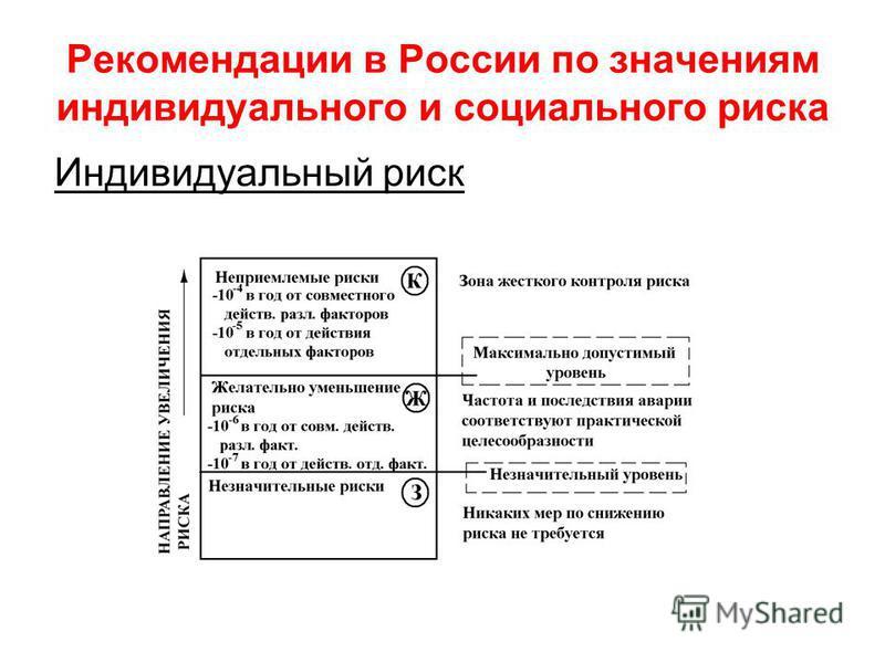 Рекомендации в России по значениям индивидуального и социального риска Индивидуальный риск
