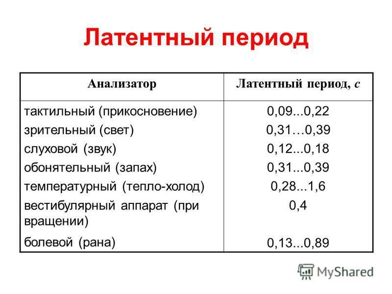 Латентный период Анализатор Латентный период, с тактильный (прикосновение) зрительный (свет) слуховой (звук) обонятельный (запах) температурный (тепло-холод) вестибулярный аппарат (при вращении) болевой (рана) 0,09...0,22 0,31…0,39 0,12...0,18 0,31..