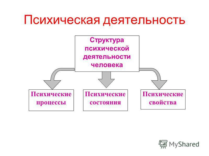 что такое психологическая деятельность