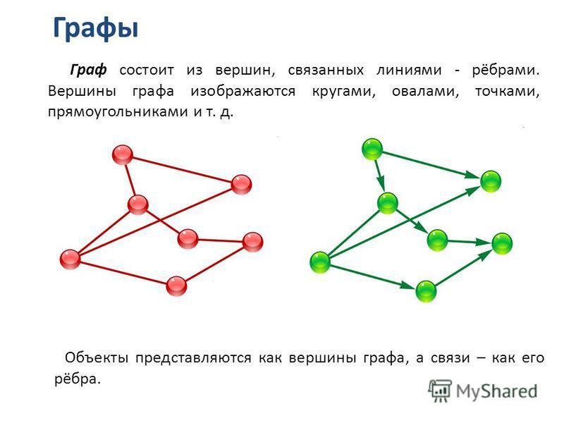 Графы Граф состоит из вершин, связанных линиями - рёбрами. Вершины графа изображаются кругами, овалами, точками, прямоугольниками и т. д. Объекты представляются как вершины графа, а связи – как его рёбра.