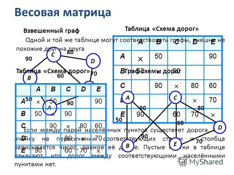 Весовая матрица ABCDE A 5090 B50 90 C 8060 D80 70 E906070 Таблица «Схема дорог» D E A 80 70 60 90 50 C B 90 Взвешенный граф Если между парой населённых пунктов существует дорога, то в ячейку на пересечении соответствующих строки и столбца записываетс