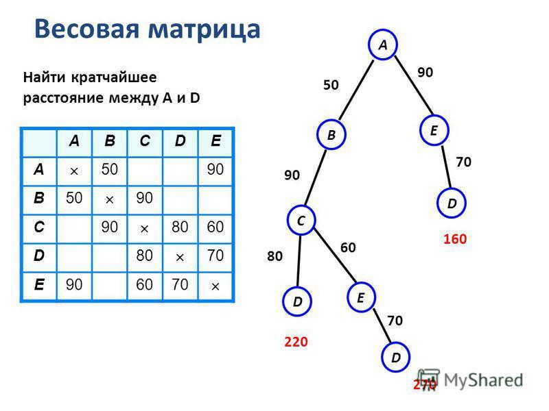 Весовая матрица D E A 80 60 90 50 C B 90 ABCDE A 5090 B50 90 C 8060 D80 70 E906070 Найти кратчайшее расстояние между А и D E D D 220 270 70 160