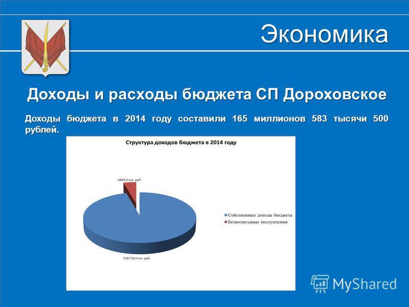 Экономика Доходы и расходы бюджета СП Дороховское Доходы бюджета в 2014 году составили 165 миллионов 583 тысячи 500 рублей. Доходы бюджета в 2014 году составили 165 миллионов 583 тысячи 500 рублей.