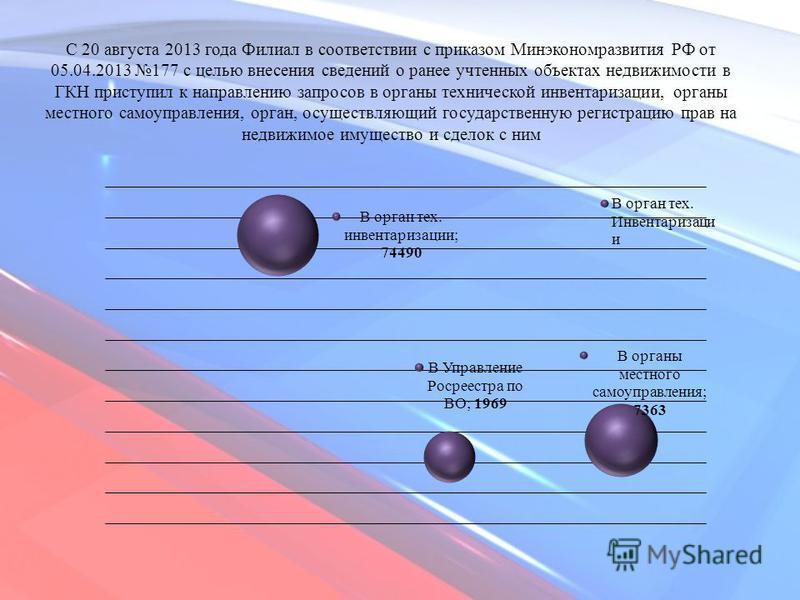 С 20 августа 2013 года Филиал в соответствии с приказом Минэкономразвития РФ от 05.04.2013 177 с целью внесения сведений о ранее учтенных объектах недвижимости в ГКН приступил к направлению запросов в органы технической инвентаризации, органы местног