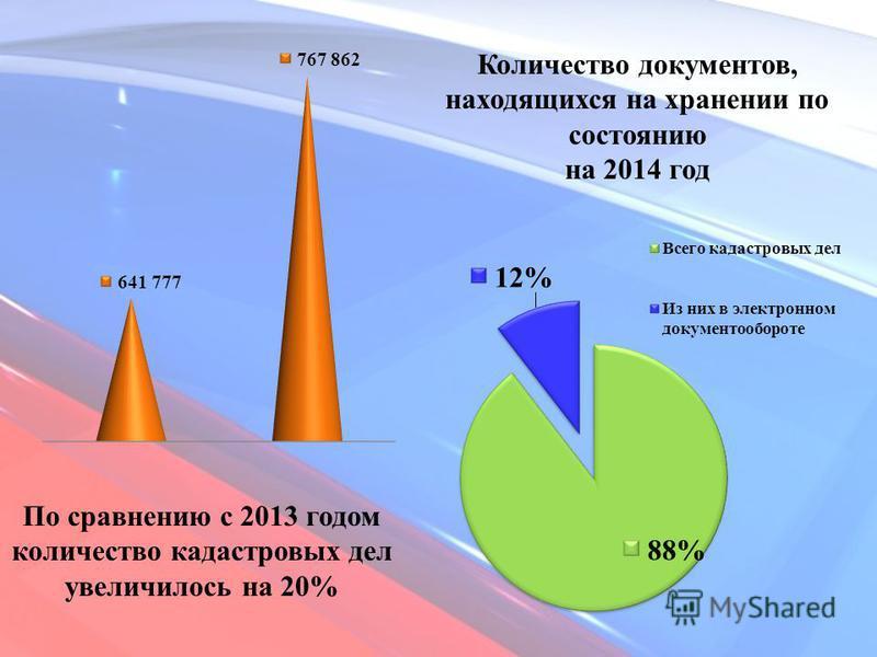 По сравнению с 2013 годом количество кадастровых дел увеличилось на 20% Количество документов, находящихся на хранении по состоянию на 2014 год