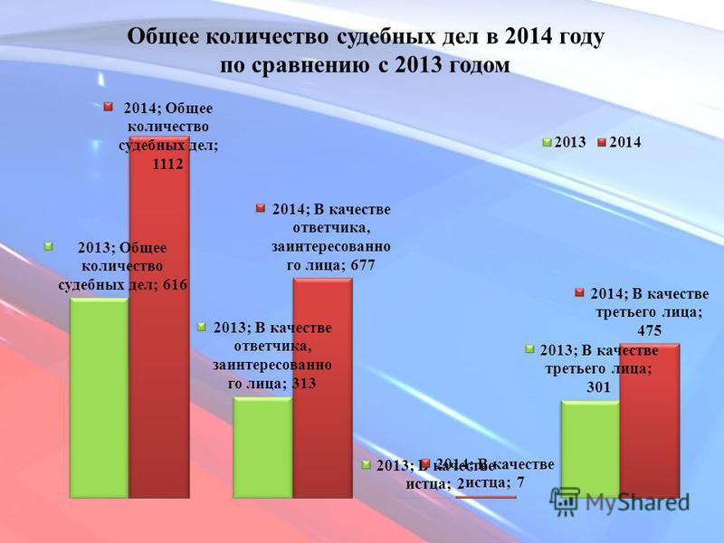 Общее количество судебных дел в 2014 году по сравнению с 2013 годом