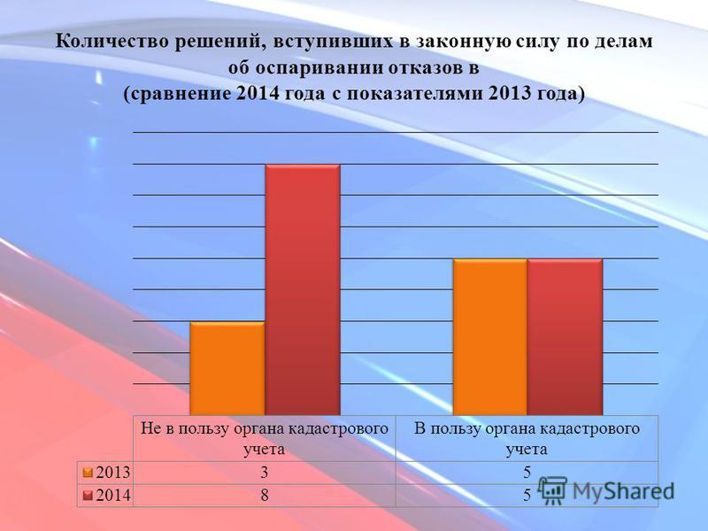 Количество решений, вступивших в законную силу по делам об оспаривании отказов в (сравнение 2014 года с показателями 2013 года)