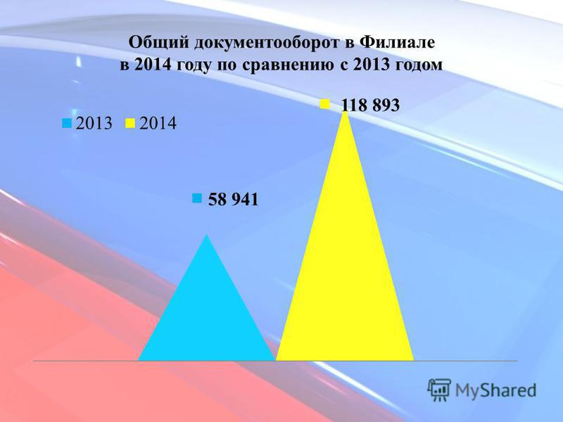 Общий документооборот в Филиале в 2014 году по сравнению с 2013 годом