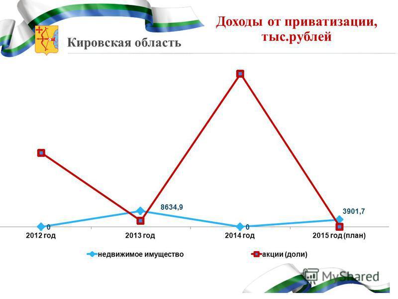 Кировская область Доходы от приватизации, тыс.рублей