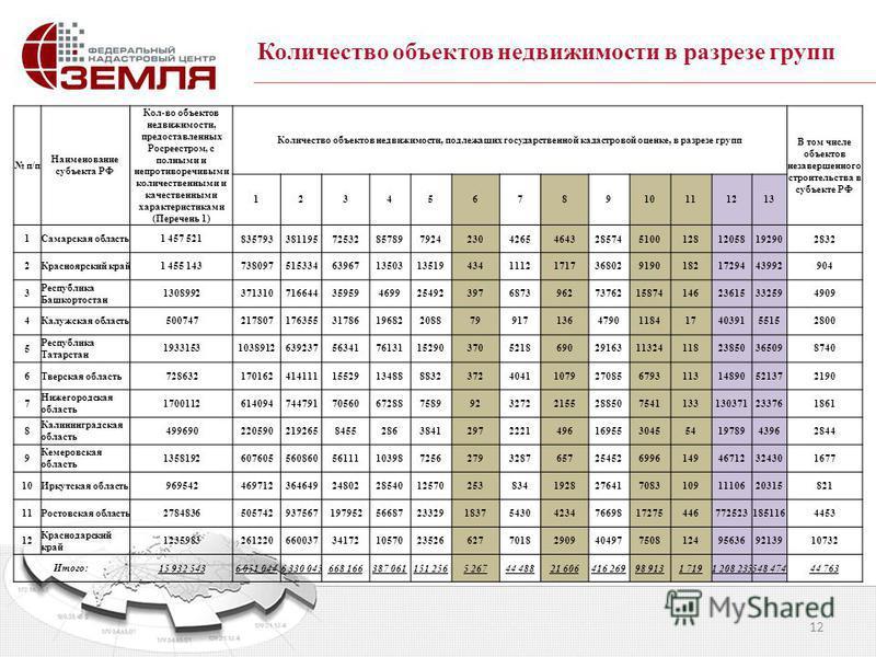 12 Количество объектов недвижимости в разрезе групп п/п Наименование субъекта РФ Кол-во объектов недвижимости, предоставленных Росреестром, с полными и непротиворечивыми количественными и качественными характеристиками (Перечень 1) Количество объекто