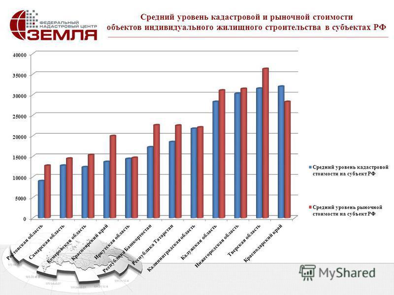 Средний уровень кадастровой и рыночной стоимости объектов индивидуального жилищного строительства в субъектах РФ
