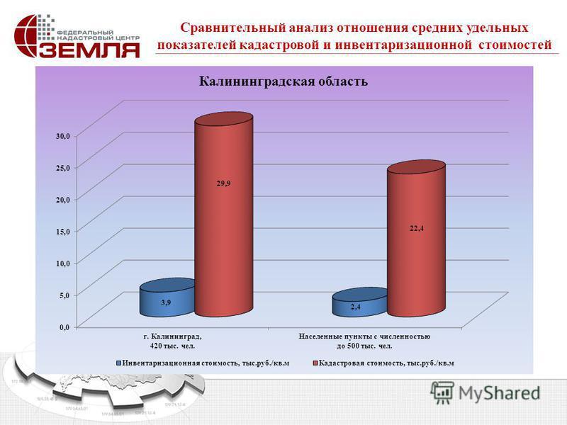 Сравнительный анализ отношения средних удельных показателей кадастровой и инвентаризационной стоимостей