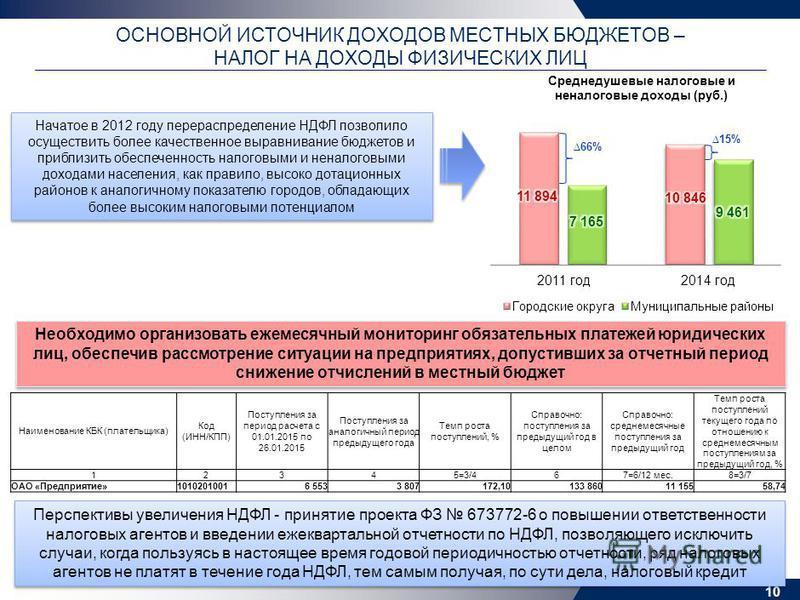 ОСНОВНОЙ ИСТОЧНИК ДОХОДОВ МЕСТНЫХ БЮДЖЕТОВ – НАЛОГ НА ДОХОДЫ ФИЗИЧЕСКИХ ЛИЦ 10 66% 15% Начатое в 2012 году перераспределение НДФЛ позволило осуществить более качественное выравнивание бюджетов и приблизить обеспеченность налоговыми и неналоговыми дох